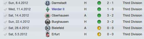 Saison 2011/2012. Die letzten 6 Spiele.